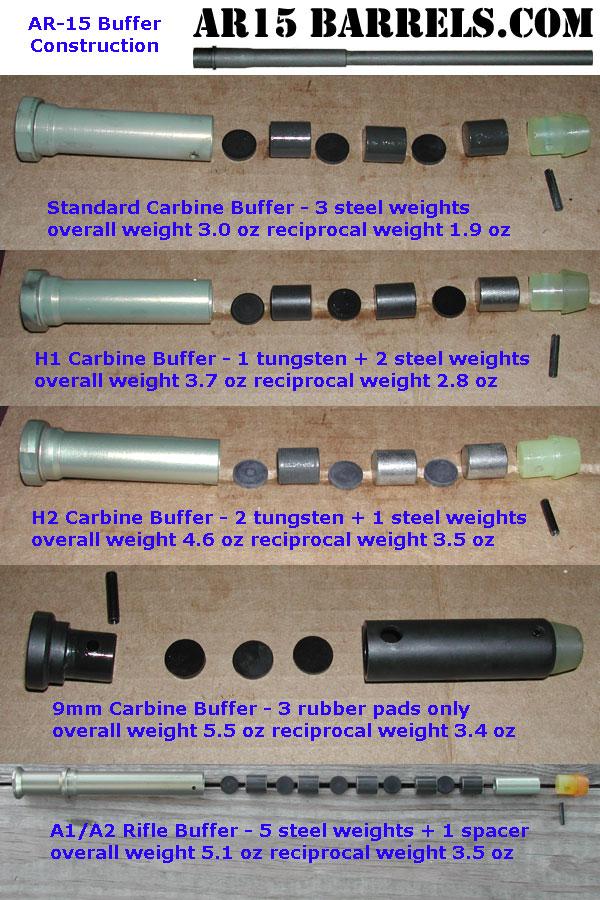 Gas system length VS buffer tube Length - AR15 COM